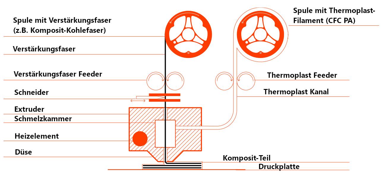 Anisoprint Composer A4 A3 3D Drucker kaufen Österreich