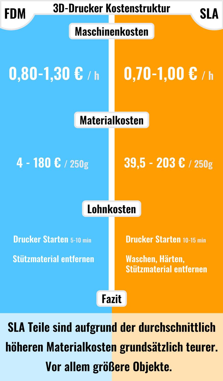 Grafik Kostenvergleich FDM & SLA