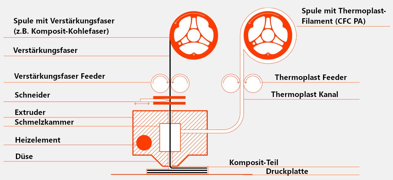 Anisoprint-Composer-A4-A3-3D-Drucker-kaufen-Oesterreich-Grafik