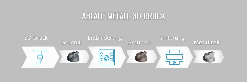 Ablauf Metall-3D-Druck